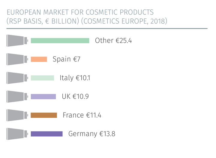 Cosmetics Europe - The Personal Care Association :: Cosmetics Industry