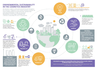 View the environmental sustainability key facts